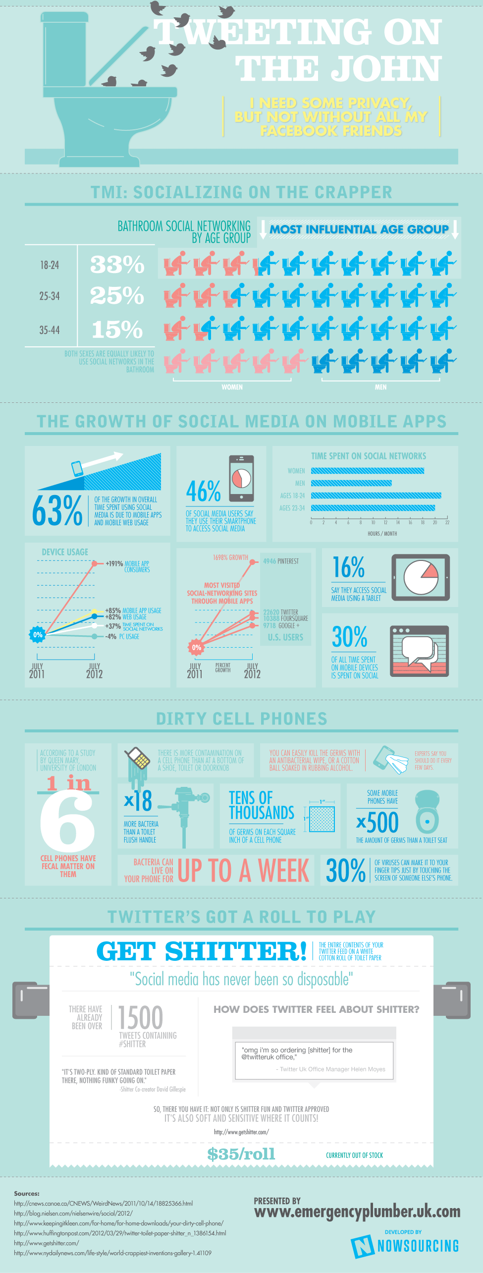 Social media en el baño